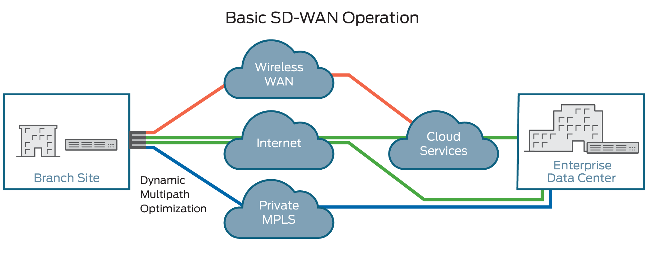 Top 10 SD-WAN Vendors in 2020?